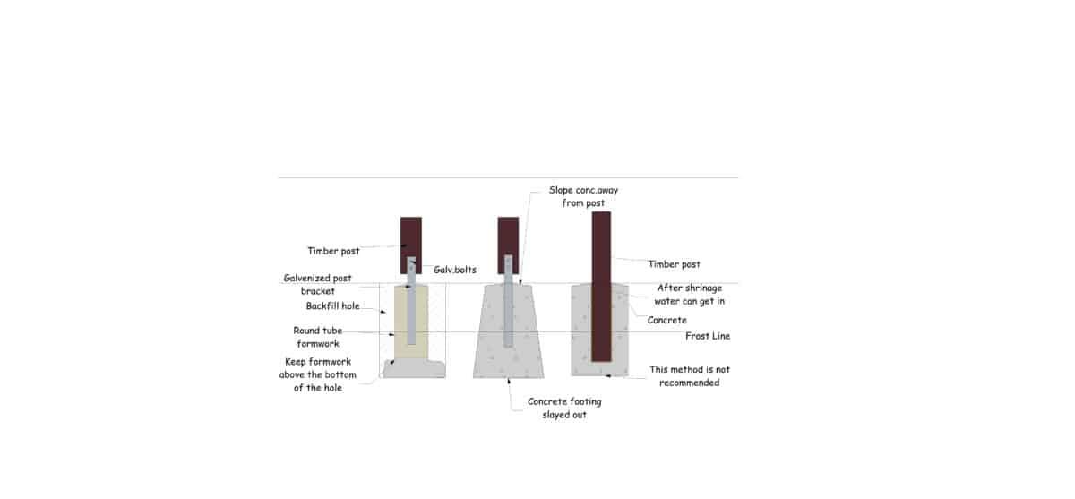 How long should concrete footing cure before building a deck
